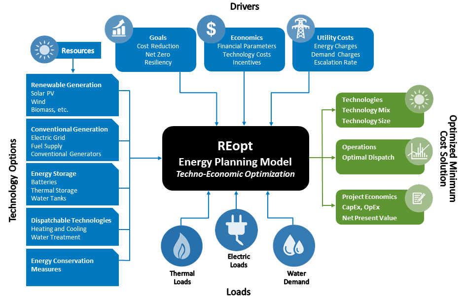 Diagram of the REopt energy planning model's techno-economic optimization inputs and output. Load inputs include thermal, electric, and water demand loads. Technology options include renewable generation (such as solar photovoltaic, wind, and biomass), conventional generation (such as electric grid, fuel supply, and conventional generators), energy storage (such as batteries, thermal storage, and water tanks), dispatchable technologies (such as heating and cooling, and water treatment), and energy conservation measures. Drivers include site goals (such as cost reduction, net zero, and resiliency), economics (such as financial parameters, technology costs, and incentives), and utility costs (such as energy charges, demand charges, and escalation rate). The REopt model uses these inputs to create an optimized minimum cost solution that includes recommended technologies, the technology mix and sizes, energy operations and optimal dispatch strategies, project economics, capital expenditures and operating expenses, and net present value.