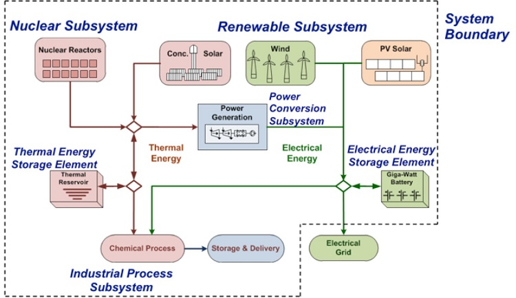 A nuclear subsystem (includes nuclear reactors) feeds into thermal energy storage and and industrial process subsystem; a renewable subsystem (includes concentrating solar power, wind, and pv solar) feeds into electrical energy storage, an industrial process, and the grid.