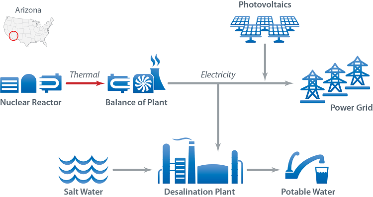 Nuclear and PV systems contribute electricity to a desalination plant (converts salt water to potable water) and to the power grid.